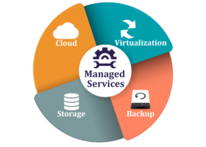 Managed Services, Worry-Free IT