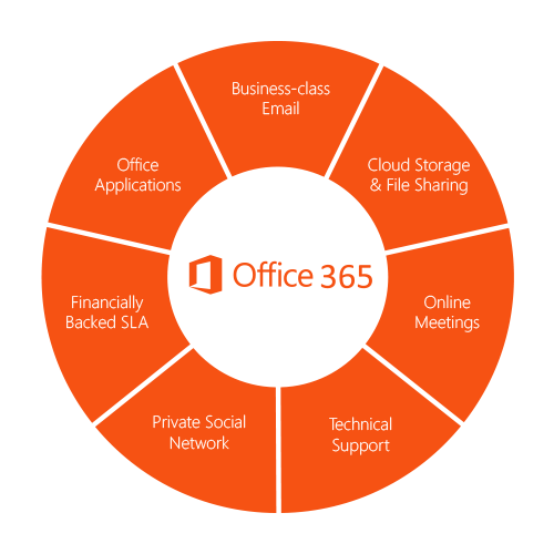 office 365 | Full Spectrum Computer Services